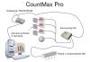 Система подсчёта посетителей CountMax Pro